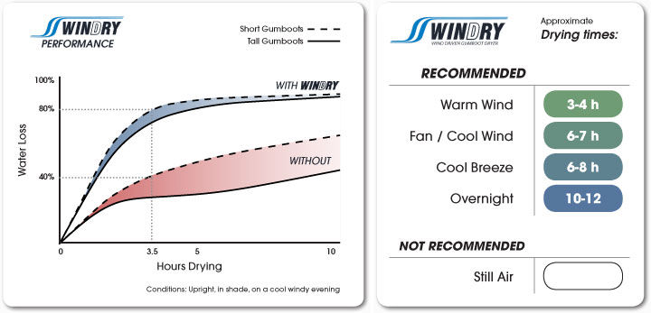 WINDRY™ Performance